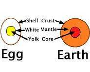 The Earth is like an egg.