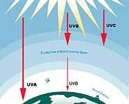 The ozone doesn't stop all the sun's UV rays.