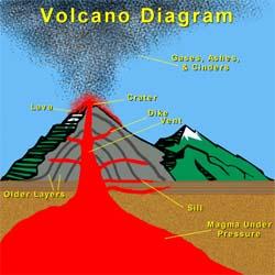 valcano Diagram